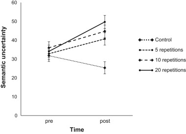 Paradoxical Effects Of Compulsive Perseveration Sentence Repetition