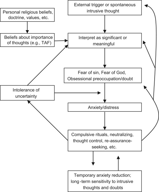 Scrupulosity: A cognitive–behavioral analysis and