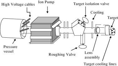 neutron activation analysis means