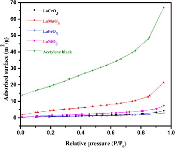 The exploration of Lanthanum based perovskites and their