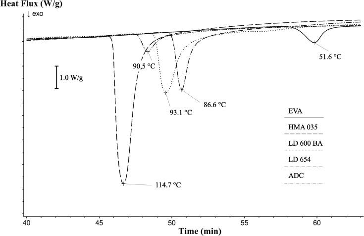 Numerical-experimental investigation of PE/EVA foam