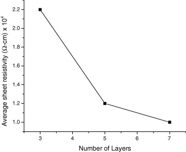 Sol-gel deposition and electrical properties of laser irradiated Cu