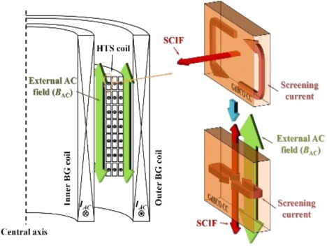 Review of core technologies for development of 2G HTS NMR/MRI magnet