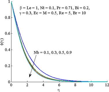 A numerical study of magnetohydrodynamics flow in Casson nanofluid