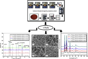 Control of the shape and size of iron oxide (α-Fe2O3
