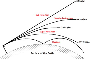 Refractivity variations and propagation at Ultra High