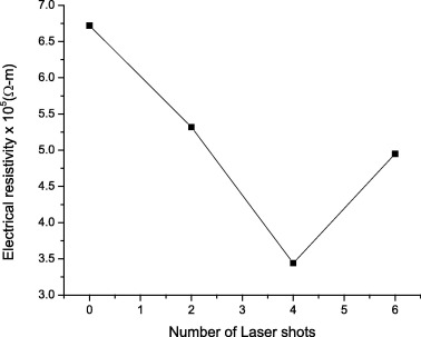 Effect of laser irradiation on the structural, morphological and