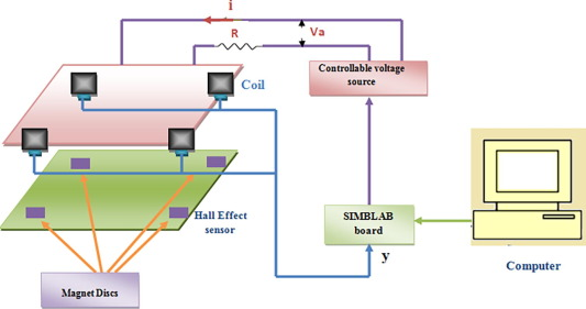 Modeling and control for a magnetic levitation system based on ... on h bridge schematic, induction heating schematic, magnetic contact schematic,