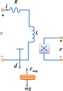 Modeling and control for a magnetic levitation system based on