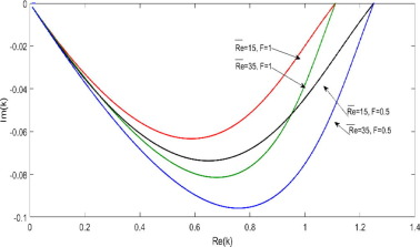 Thermo-capillary effect on the linear temporal and spatial