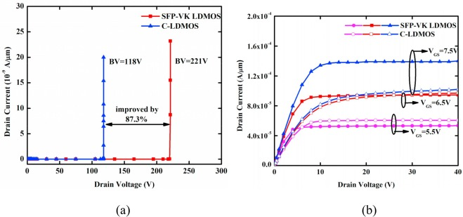 A novel SOI LDMOS with substrate field plate and variable-k