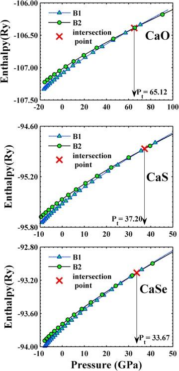 Theoretical study of CaO, CaS and CaSe via first-principles
