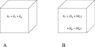 Gravitational-magnetic-electric field interaction