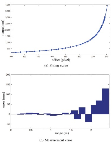 Laser stripe image denoising using convolutional autoencoder