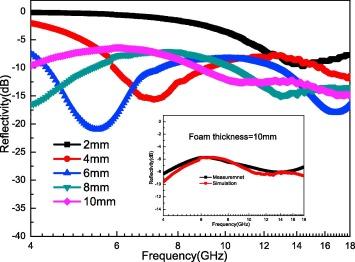 Radar absorbing combinatorial metamaterial based on silicon carbide