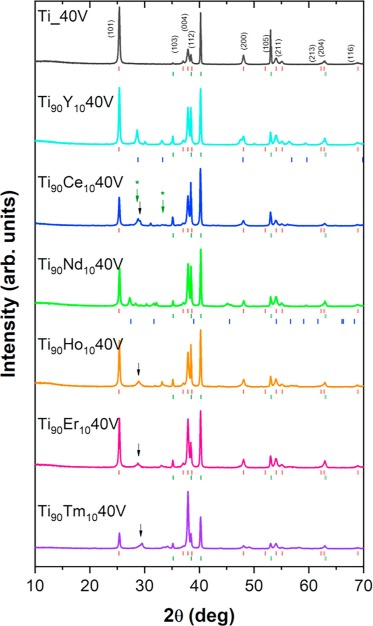 A new simple approach to prepare rare-earth metals-modified TiO2
