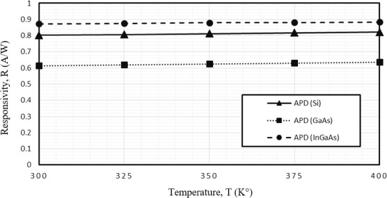 Temperature effects on characteristics and performance of near