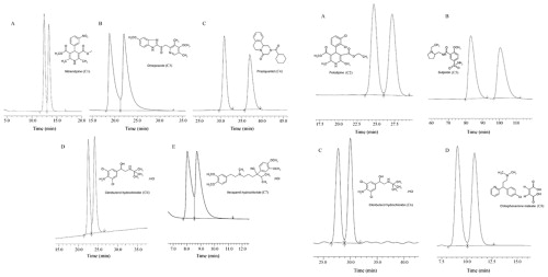 High performance liquid chromatographic separation of eight drugs download full size image fandeluxe Choice Image