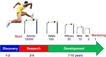 generic drug development process ppt