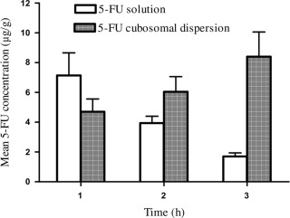 In vitro and in vivo evaluation of cubosomes containing 5