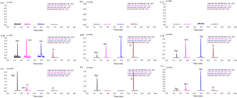 Simultaneous quantification of ginsenoside Rg1 and its