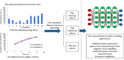 Deep learning for in vitro prediction of pharmaceutical formulations