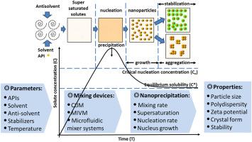 Application of flash nanoprecipitation to fabricate poorly