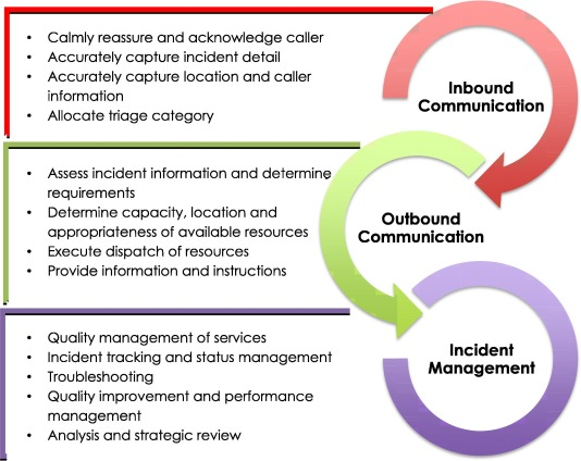 Developing emergency medical dispatch systems in Africa