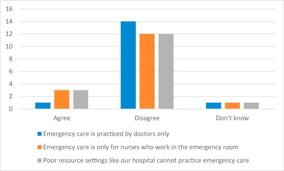 Emergency health education in a conflict stricken