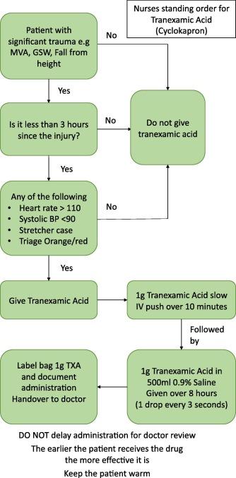 Development of a nurse-led tranexamic acid administration protocol