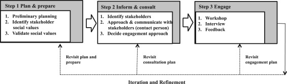 Use of stakeholder engagement to support policy transfer: A case of