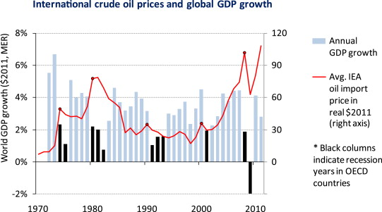 importance of crude oil in the world economy