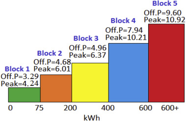 An analysis of the time of use electricity price in the residential