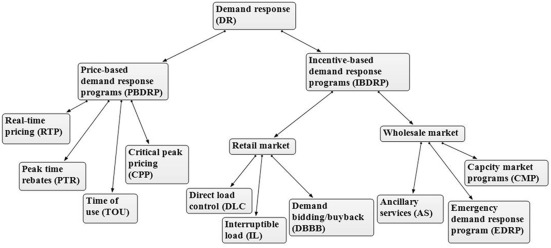 Conceptual framework for introducing incentive-based demand response