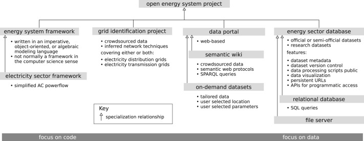 Energy system modeling: Public transparency, scientific