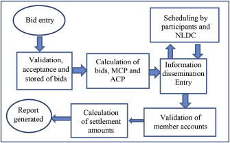 Assessment of power exchange based electricity market in India