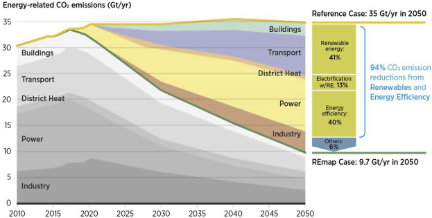 The role of renewable energy in the global energy transformation