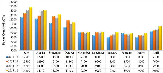 Hybrid energy sources status of Pakistan: An optimal