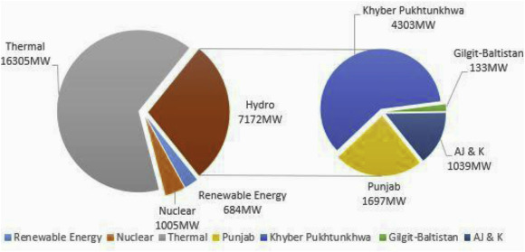 Current And Future Prospects Of Small Hydro Power In Pakistan A Survey Sciencedirect