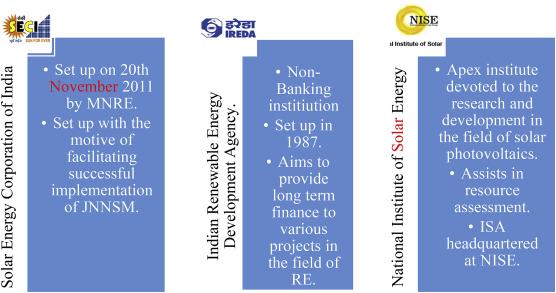 Outlook on the Indian scenario of solar energy strategies: Policies
