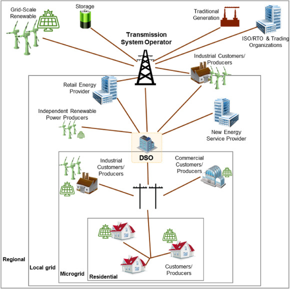 Towards Transactive Energy Systems An Analysis On Current Trends Sciencedirect
