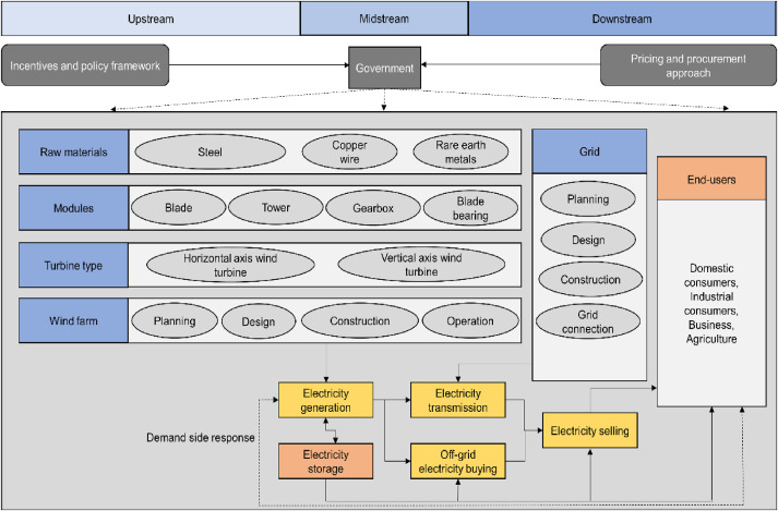 Competitive Assessment Of South Asia S Wind Power Industry Swot Analysis And Value Chain Combined Model Sciencedirect