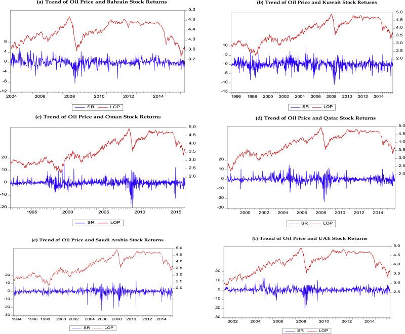 Oil Price And Stock Market Behaviour In