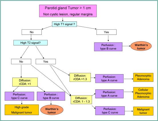 A könnymirigydaganatok klinikai tünetei, diagnosztikája és kezelése