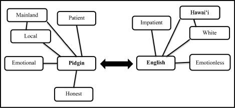 Stylization and language ideologies in Pidgin comedic skits