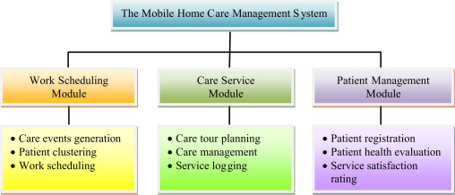 Using information and mobile technology improved elderly ... on mobile coffee, mobile web design, mobile hair salon, providence home services, mobile funeral services,