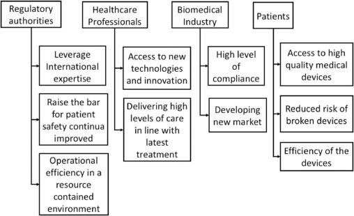 Safe innovation: On medical device legislation in Europe and