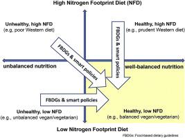 what is good for nitrogen diet