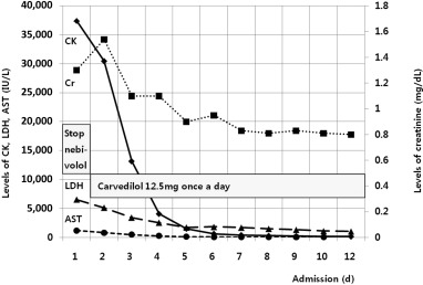 propranolol 10 mg