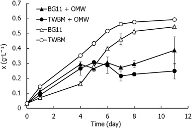 Integrated biomass production and biodegradation of olive